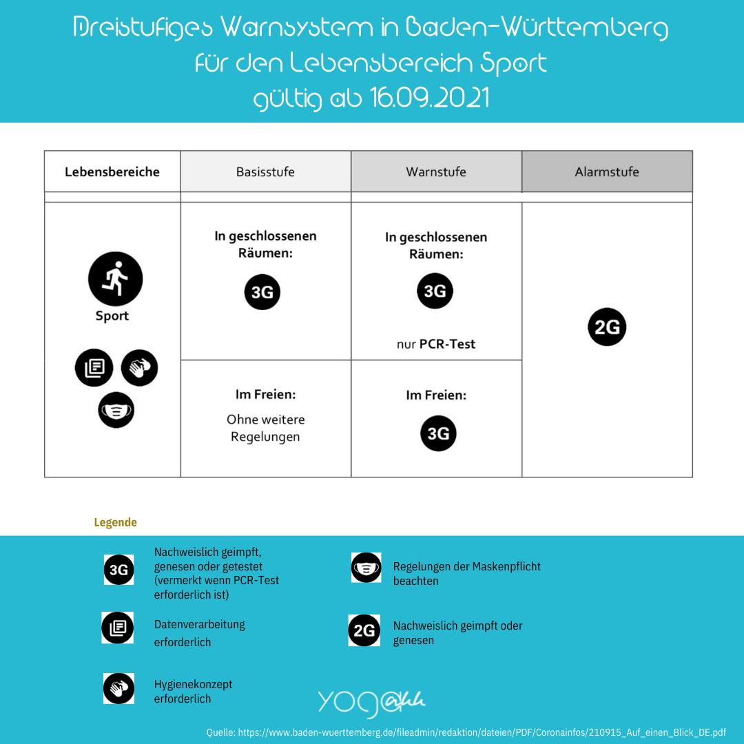 Das dreistufige Warnsystem in Baden-Württemberg (1)